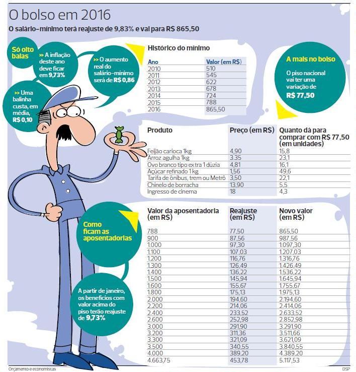 Aumento do salário Mínimo 2018
