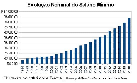 Tabela do Salário mínimo 201