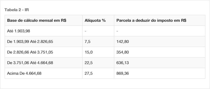 Tabela da incidência do Imposto de Renda sobre o valor do salário líquido