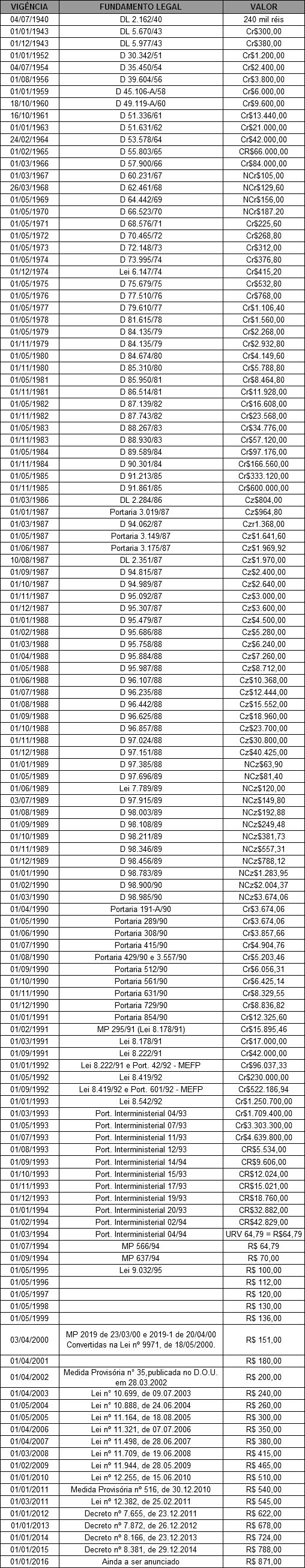 Tabela Salário Mínimo 2016