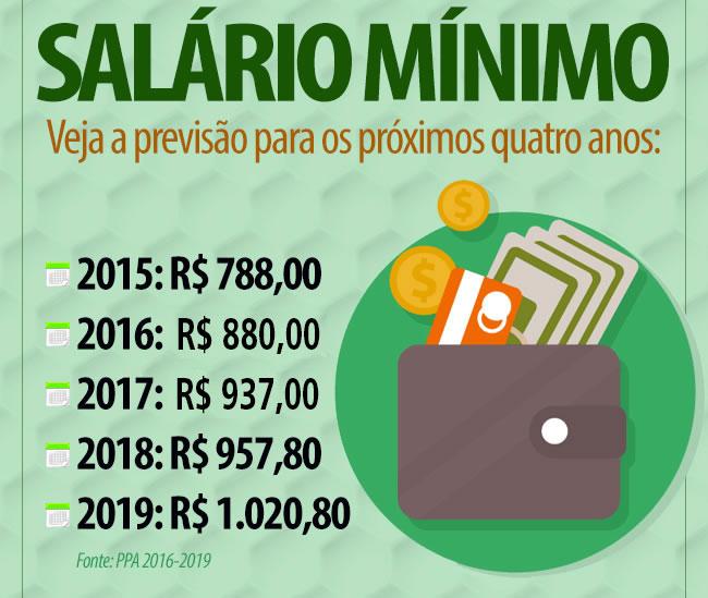 previsão salário Mínimo 2017