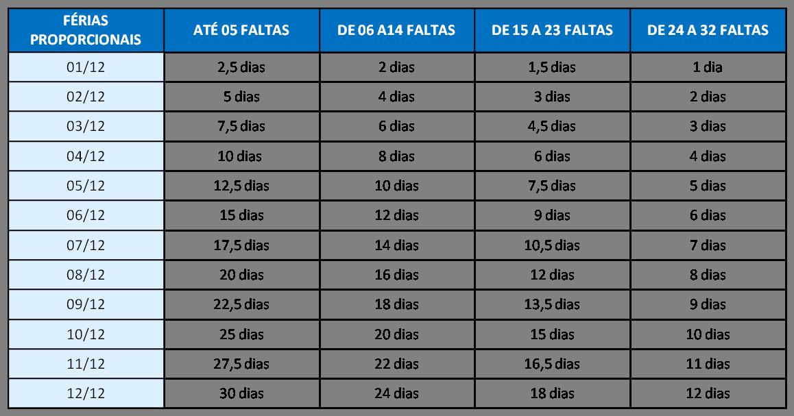 Tabela de Cálculo do Férias Proporcionais