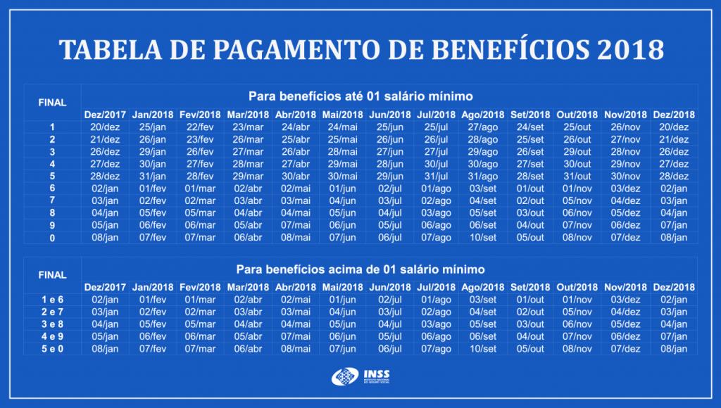 Calendário de Pagamentos INSS 2019