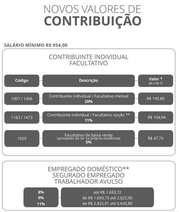 Tabela de Contribuição INSS 2019