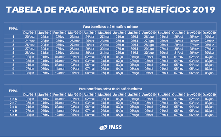 Tabela INSS 2019 de pagamentos